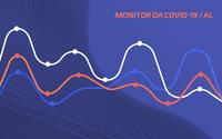 Monitor mostra em tempo real informações sobre a covid-19 em Alagoas