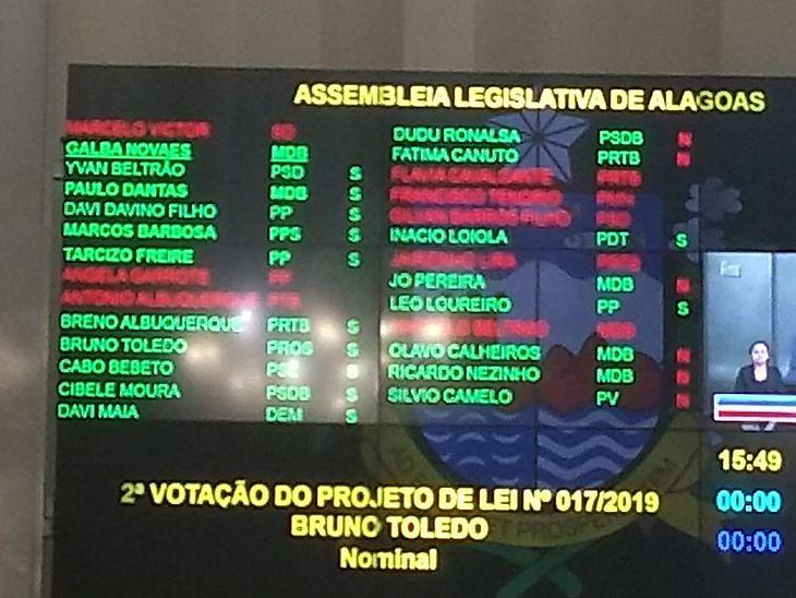 No painel, os votos a favor e contra o projeto de lei. Os nomes em vermelho são dos parlamentares que não estavam presentes na sessão